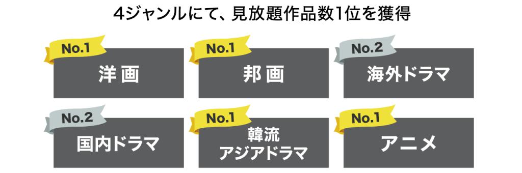 見放題作品数No.1 主要動画配信サービスの中で、25ヶ月連続「見放題作品数No.1」を獲得(主要6ジャンルの総数)