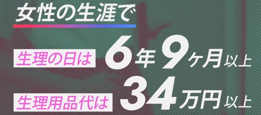 女性の生涯で生理の日は6年9ヶ月以上 生理用品代は34万円以上