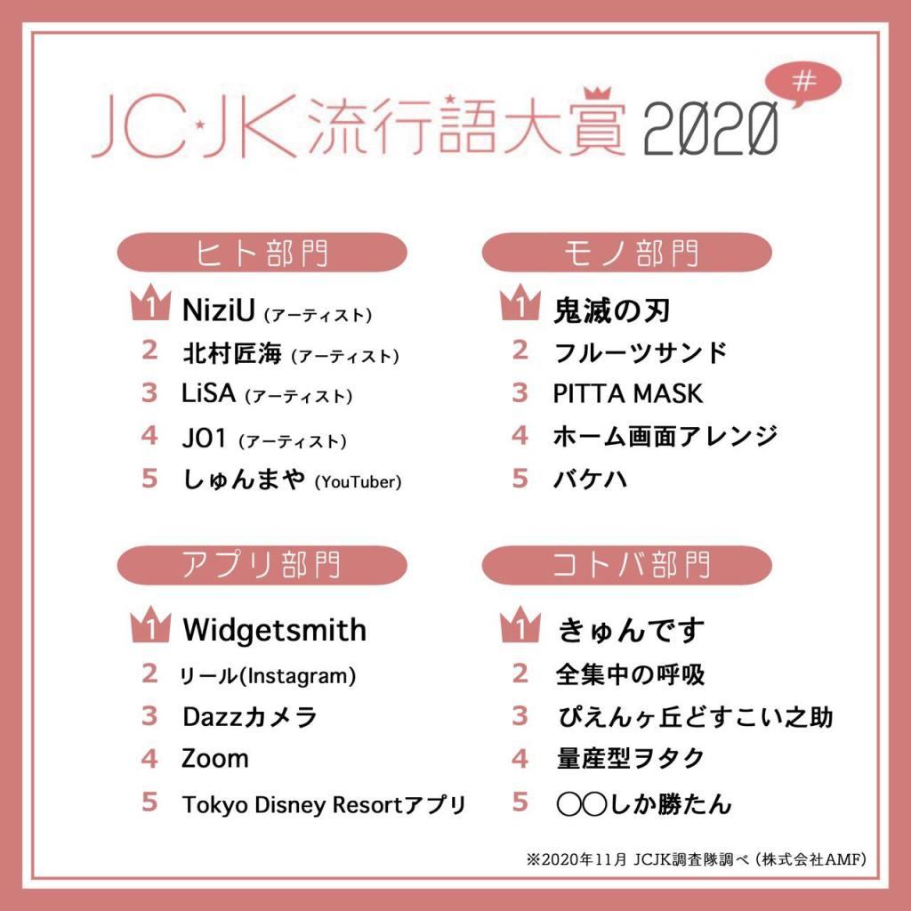 【JC・JK流行語大賞2020】ウィズコロナ禍でJCJKが夢中になった、注目は「他世代との共通言語」「TikTok発流行語」etc・・・!