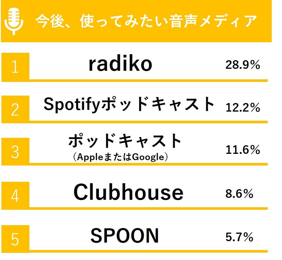 「今後、使ってみたい音声メディア」については、トップ5が「radiko」(28.9%)、「Spotifyポッドキャスト」(12.2%)、「ポッドキャスト(AppleまたはGoogle)」(11.6%)、「Clubhouse」(8.6%)、「SPOON」(5.7%)という顔ぶれに。 「radiko」や「ポッドキャスト」は、ユーザーが音声を聴く、配信するのどちらか一方のコミュニケーション(ラジオ配信型)ですが、「Clubhouse」や「SPOON」はフォロワーやトークルームといった、ユーザー間の双方向コミュニケーションであることが特徴といえます。今後はこういった「音声SNS」の台頭にも注目です。