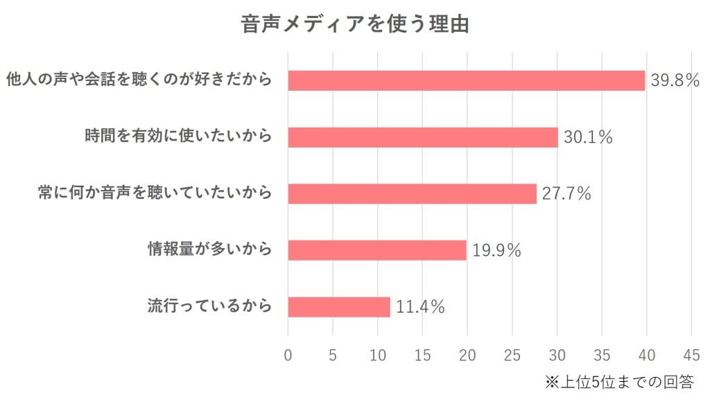 """「音声メディアを使う理由」を聞いてみると、1位は「他人の声や会話を聴くのが好きだから」(39.8%)となりました。コロナ禍により、他人とリアルの場で会話する機会が減っている状況が、音声メディアの利用モチベーションに拍車をかけていると考えられます。2位以下は「時間を有効に使いたいから」(30.1%)、「常に何か音声を聴いていたいから」(27.7%)、「情報量が多いから」(19.9%)、「流行っているから」(11.4%)という結果に。その他、自由回答でも「ゲームをしながら会話するため」といった意見が複数集まりました。数年前からASMR(生活音など、聴いていて心地いい音)が流行していることも考えると、""""ながら聴き""""のニーズが高まっている現状がうかがえます。"""