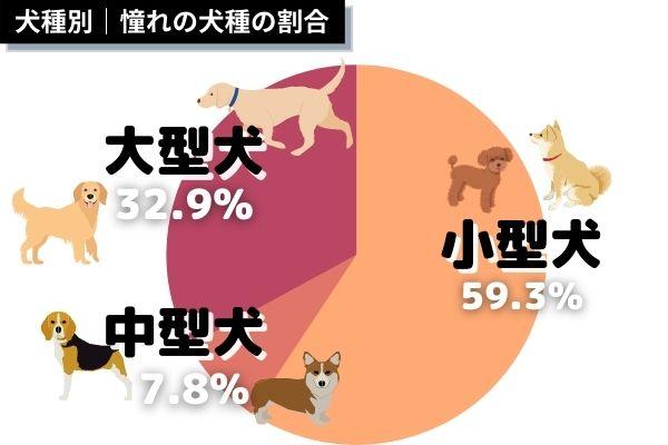 人気があるのは大型犬?小型犬?アンケート結果を解析