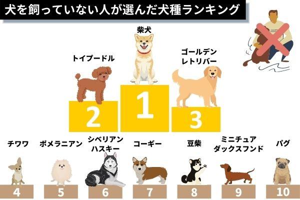 犬を飼っていない人が選んだ犬種ランキング